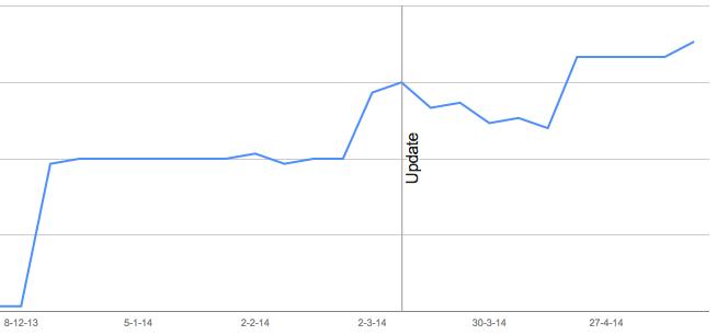 statistieken van webmaster tools