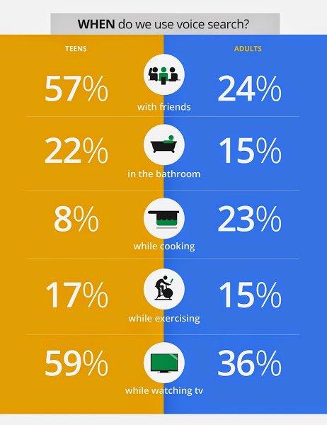 Google de baas blijven in 2015