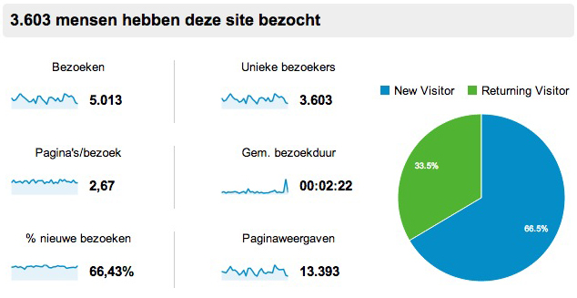 Google Analytics gegevens